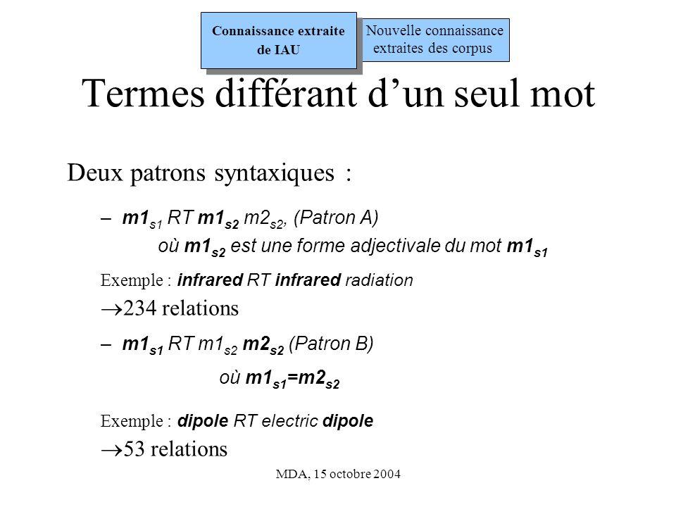 MDA, 15 octobre 2004 Termes différant dun seul mot (2) Relations sémantiques déduites : Patron A : m1 s1 RT m1 s2 m2 s2 - s1 « est un phénomène lié a » s2 Exemple : infrared radiation « est un phénomène lié a » infrared - s1 « est une caractéristique de » s2 Exemple : pulse width « est une caractéristique » de pulse - s1 « est une partie de » s2 Exemple : supernova envelope « est une partie de » supernova Nouvelle connaissance extraites des corpus Connaissance extraite de IAU