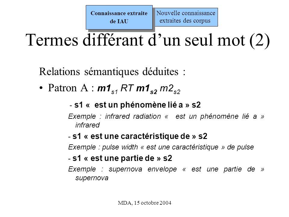 MDA, 15 octobre 2004 Termes différant dun seul mot (3) Patron B : m1 s1 RT m1 s2 m2 s2 - s1 « est un » s2 (généricité/spécificité) Exemple : dwarf cepheid « est un » cepheid Nouvelle connaissance extraites des corpus Connaissance extraite de IAU