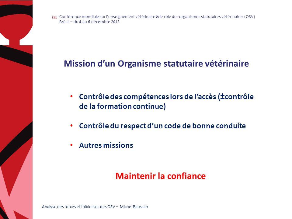 enCA) Médicament humain : Chiffre daffaires : 33 Milliards d par an Plus de 650 nouvelles AMM par an Médicament vétérinaire : Chiffre daffaires : 1,2 à 1,3 Milliard d par an Evaluation SIMV : 0,75 à 0,850 M (CA du seul médicament) Moyenne de 115 nouvelles AMM par an 1/3 du marché : animaux de compagnie 2/3 du marché : animaux de rente SNVEL 2011 - Avis 12A14 de lAutorité de la concurrence 06/2012 - Rapport annuel Médicament vétérinaire 2010 Introduction : définitions, missions des organismes statutaires vétérinaires I.Etude dun cas, celui de la France II.Faiblesses III.Forces Conclusion Analyse des forces et faiblesses des OSV – Michel Baussier Conférence mondiale sur lenseignement vétérinaire & le rôle des organismes statutaires vétérinaires (OSV) Brésil – du 4 au 6 décembre 2013