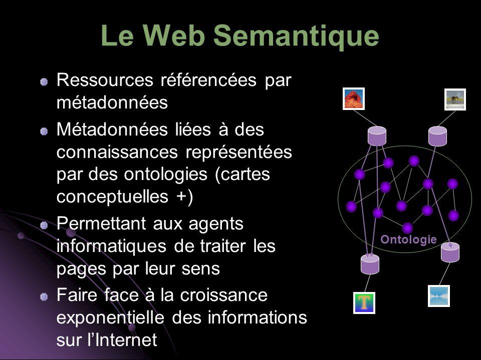 Le Web Semantique Ressources référencées par métadonnées Métadonnées liées à des connaissances représentées par des ontologies (cartes conceptuelles +) Permettant aux agents informatiques de traiter les pages par leur sens Faire face à la croissance exponentielle des informations sur lInternet Ontologie