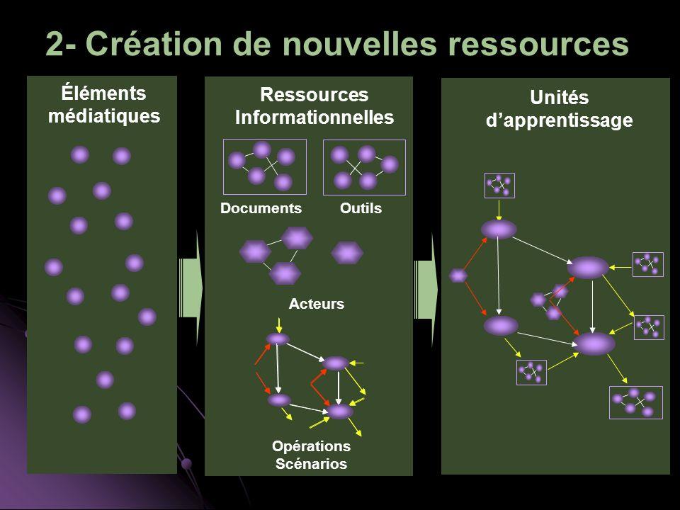 Ressources Informationnelles Outils Documents 2- Création de nouvelles ressources Éléments médiatiques Acteurs Unités dapprentissage Opérations Scénar