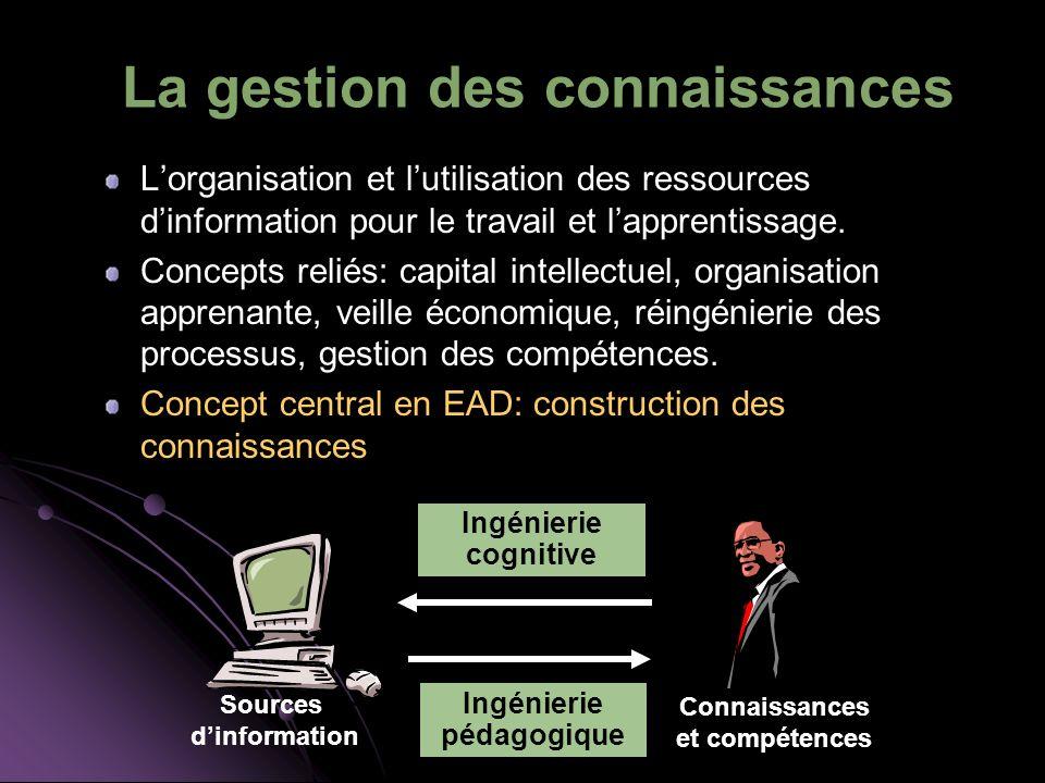 La gestion des connaissances Lorganisation et lutilisation des ressources dinformation pour le travail et lapprentissage. Concepts reliés: capital int