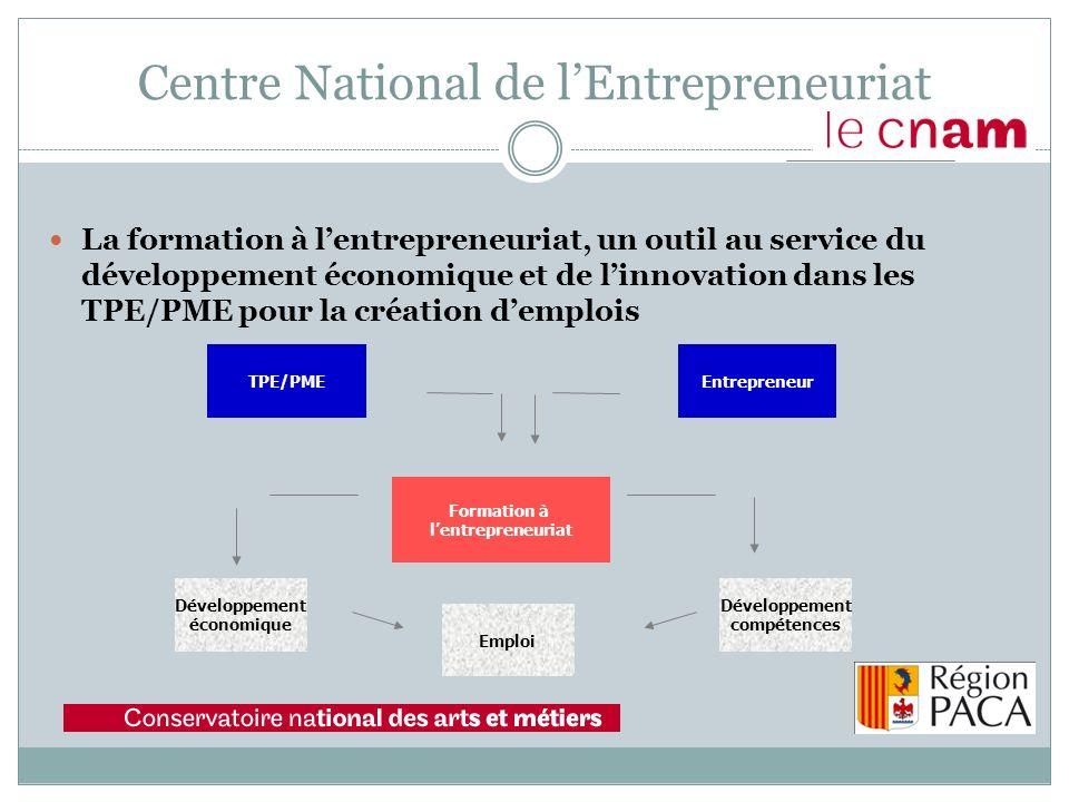 La formation à lentrepreneuriat, un outil au service du développement économique et de linnovation dans les TPE/PME pour la création demplois Centre National de lEntrepreneuriat Formation à lentrepreneuriat TPE/PMEEntrepreneur Développement économique Emploi Développement compétences