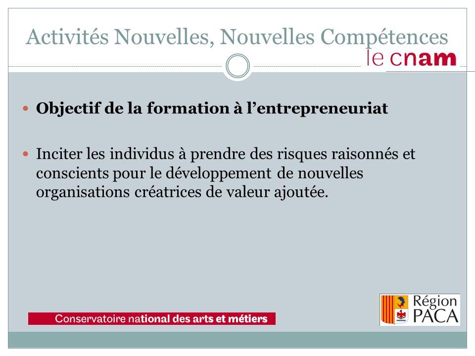 Objectif de la formation à lentrepreneuriat Inciter les individus à prendre des risques raisonnés et conscients pour le développement de nouvelles org