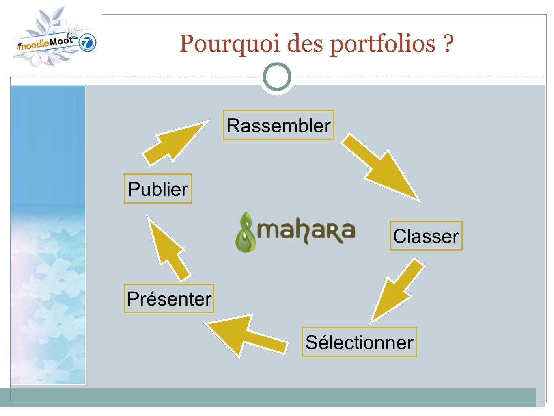 22.0 Pourquoi des portfolios ? Rassembler Classer Sélectionner Présenter Publier