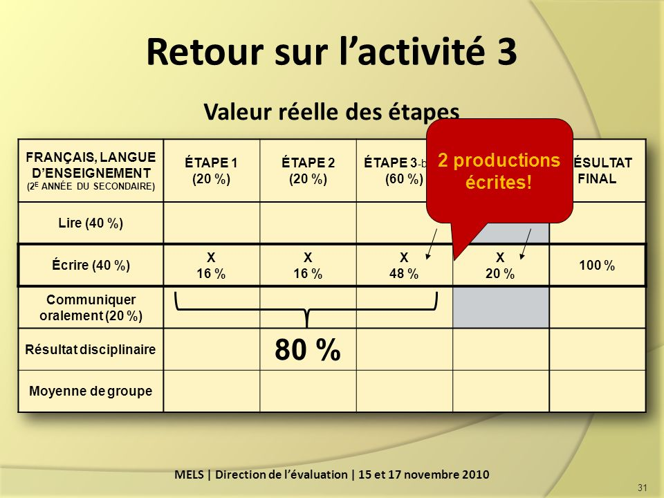 Retour sur lactivité 3 31 MELS | Direction de lévaluation | 15 et 17 novembre 2010 Valeur réelle des étapes 2 productions écrites!