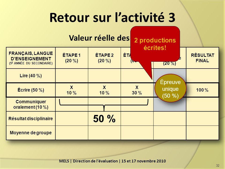 Retour sur lactivité 3 32 MELS | Direction de lévaluation | 15 et 17 novembre 2010 Valeur réelle des étapes Épreuve unique (50 %) 2 productions écrites!
