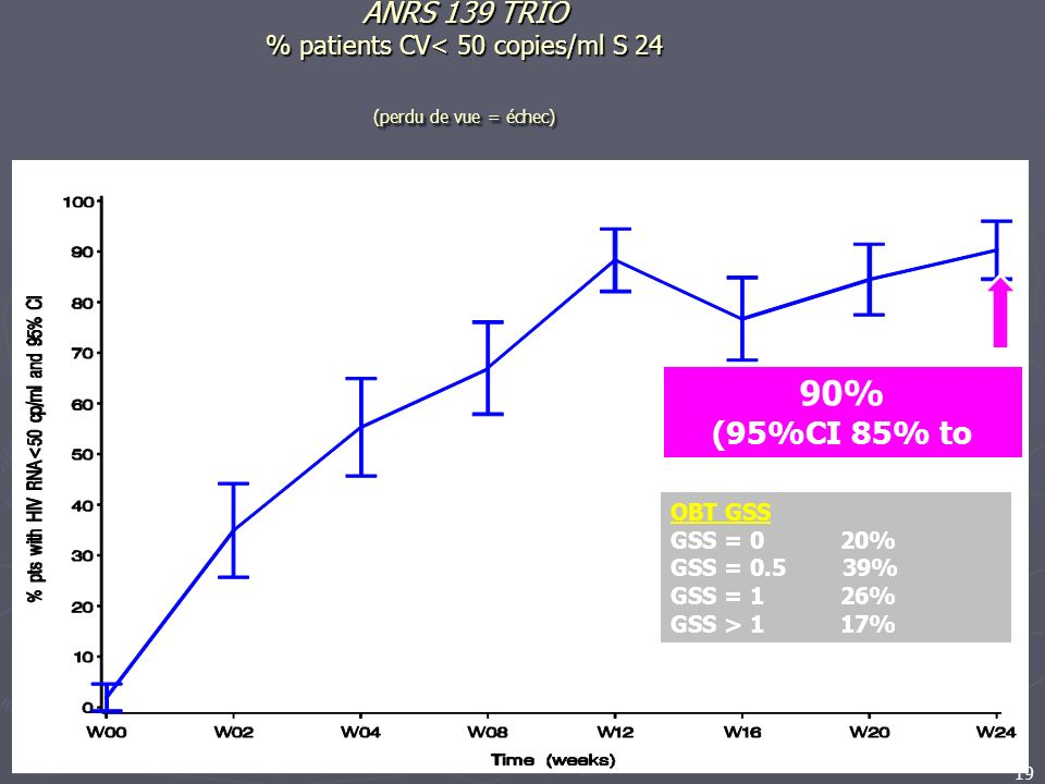 19 ANRS 139 TRIO % patients CV< 50 copies/ml S 24 (perdu de vue = échec) 90% (95%CI 85% to 96%) OBT GSS GSS = 0 20% GSS = 0.5 39% GSS = 1 26% GSS > 1 17%
