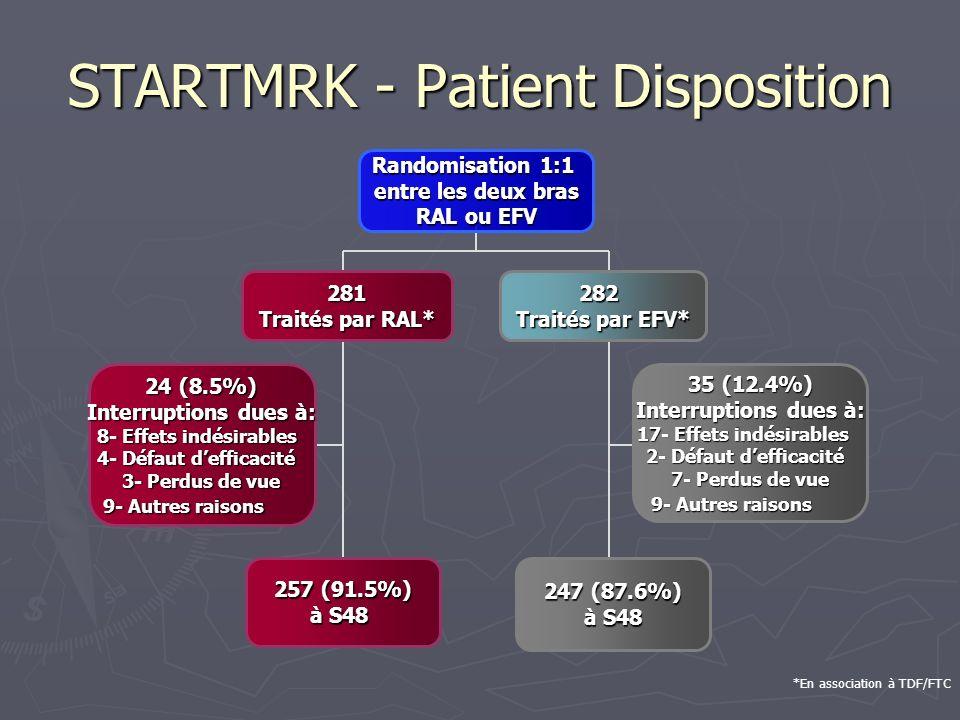 STARTMRK - Patient Disposition 281 Traités par RAL* 24 (8.5%) Interruptions dues à: 8- Effets indésirables 4- Défaut defficacité 3- Perdus de vue 9- A
