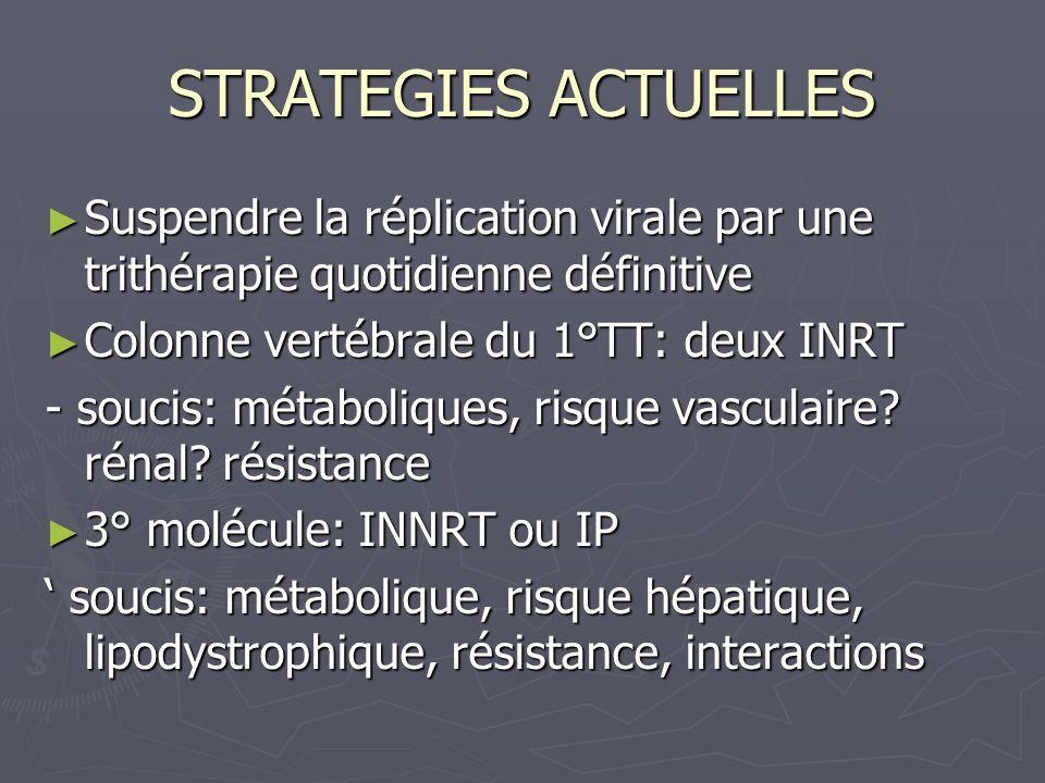 STRATEGIES ACTUELLES Suspendre la réplication virale par une trithérapie quotidienne définitive Suspendre la réplication virale par une trithérapie qu