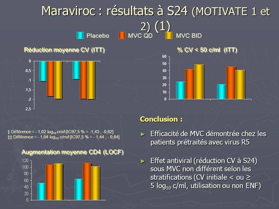 Maraviroc : résultats à S24 (MOTIVATE 1 et 2) (1) MVC QDMVC BIDPlacebo Réduction moyenne CV (ITT) % CV < 50 c/ml (ITT) Augmentation moyenne CD4 (LOCF)