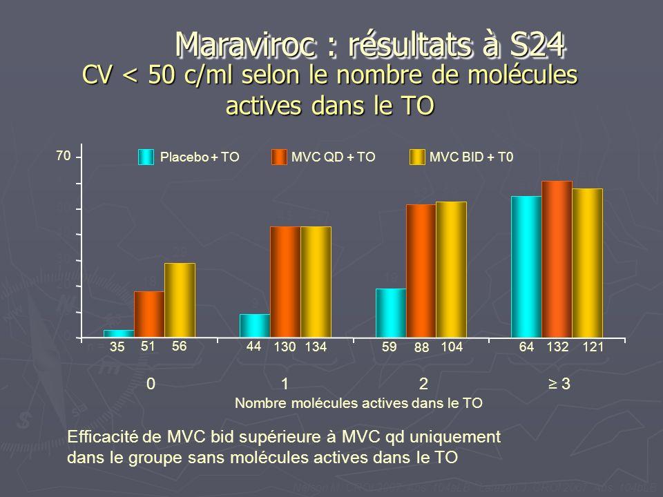 CV < 50 c/ml selon le nombre de molécules actives dans le TO 0 10 20 30 40 50 60 70 35 515644 13013459 88 104 64132121 3 18 29 9 43 19 52 53 55 61 58