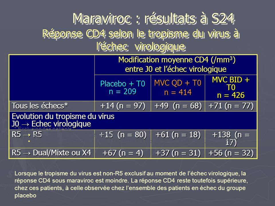Réponse CD4 selon le tropisme du virus à léchec virologique Modification moyenne CD4 (/mm 3 ) Modification moyenne CD4 (/mm 3 ) entre J0 et léchec vir