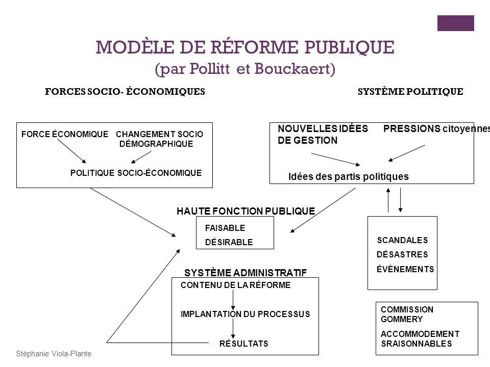 Stéphanie Viola-Plante MODÈLE DE RÉFORME PUBLIQUE (par Pollitt et Bouckaert) FORCES SOCIO- ÉCONOMIQUES SYSTÈME POLITIQUE FORCE ÉCONOMIQUE CHANGEMENT SOCIO DÉMOGRAPHIQUE POLITIQUE SOCIO-ÉCONOMIQUE NOUVELLES IDÉES PRESSIONS citoyennes DE GESTION FAISABLE DÉSIRABLE CONTENU DE LA RÉFORME IMPLANTATION DU PROCESSUS RÉSULTATS SCANDALES DÉSASTRES ÉVÈNEMENTS COMMISSION GOMMERY ACCOMMODEMENT SRAISONNABLES SYSTÈME ADMINISTRATIF HAUTE FONCTION PUBLIQUE Idées des partis politiques
