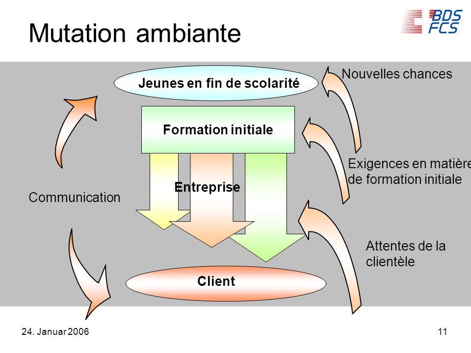 24. Januar 200611 Mutation ambiante Entreprise Client Jeunes en fin de scolarité Communication Attentes de la clientèle Nouvelles chances Exigences en