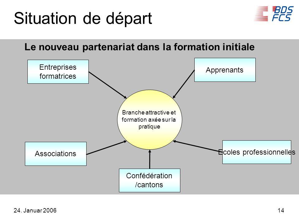 24. Januar 200614 Situation de départ Branche attractive et formation axée sur la pratique Entreprises formatrices Associations Le nouveau partenariat