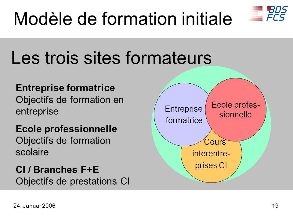 24. Januar 200619 Les trois sites formateurs Cours interentre- prises CI Entreprise formatrice Ecole profes- sionnelle Entreprise formatrice Objectifs