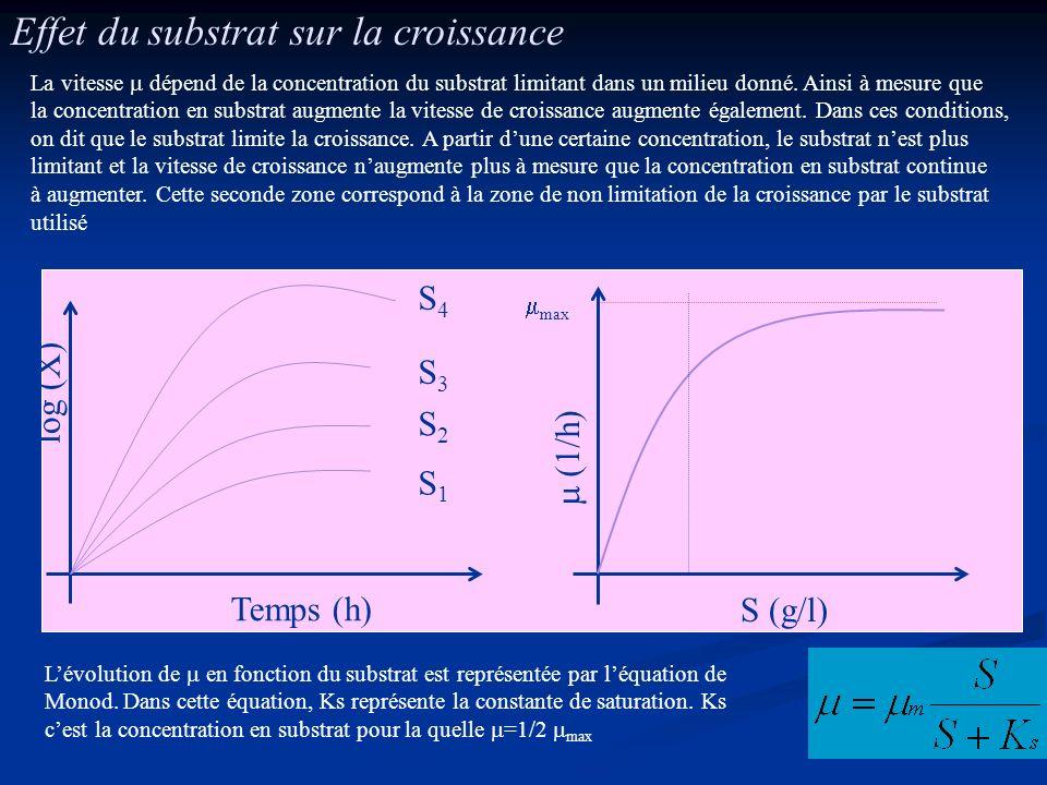 Effet du substrat sur la croissance log (X) Temps (h) S2S2 S3S3 S4S4 S1S1 S (g/l) (1/h) La vitesse dépend de la concentration du substrat limitant dan