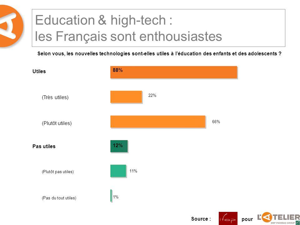 Education & high-tech : les Français sont enthousiastes Utiles (Très utiles) (Plutôt utiles) Pas utiles (Plutôt pas utiles) (Pas du tout utiles) Selon vous, les nouvelles technologies sont-elles utiles à léducation des enfants et des adolescents .