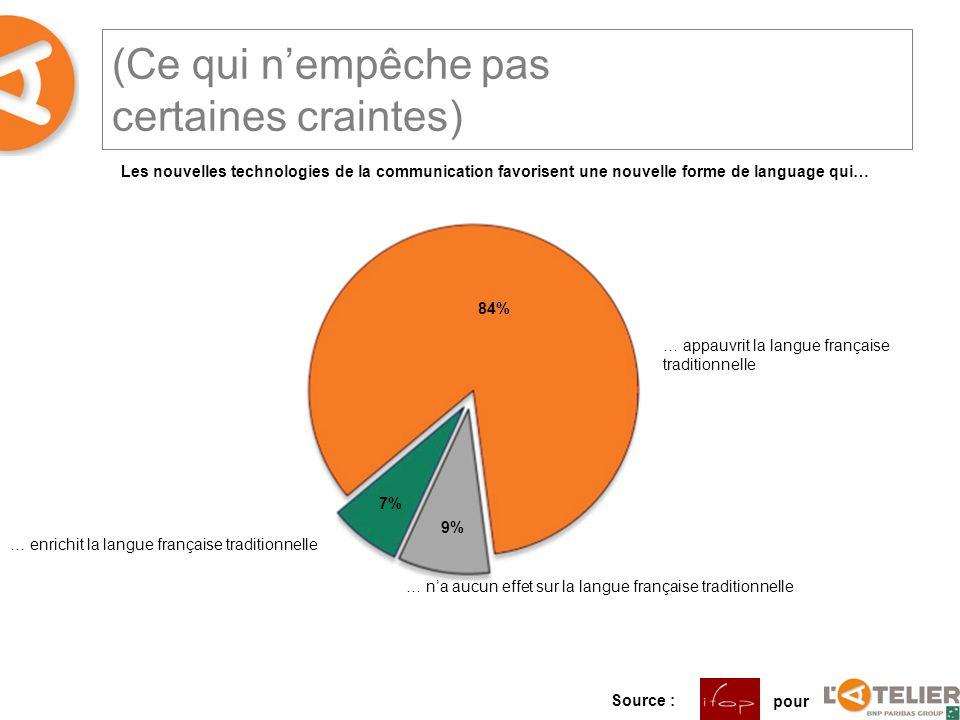 (Ce qui nempêche pas certaines craintes) Les nouvelles technologies de la communication favorisent une nouvelle forme de language qui… … appauvrit la langue française traditionnelle … enrichit la langue française traditionnelle … na aucun effet sur la langue française traditionnelle 84% 9% 7% Source : pour