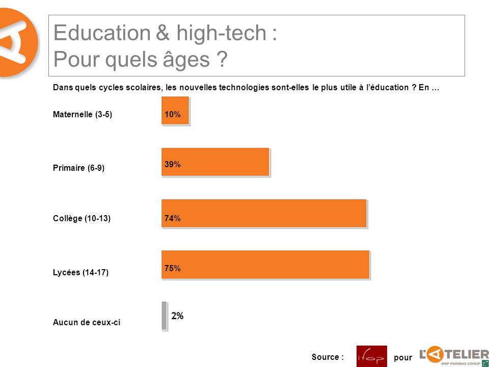 Education & high-tech : Pour quels âges ? Maternelle (3-5) Primaire (6-9) Collège (10-13) Lycées (14-17) Aucun de ceux-ci 10% 39% 74% 75% Dans quels c