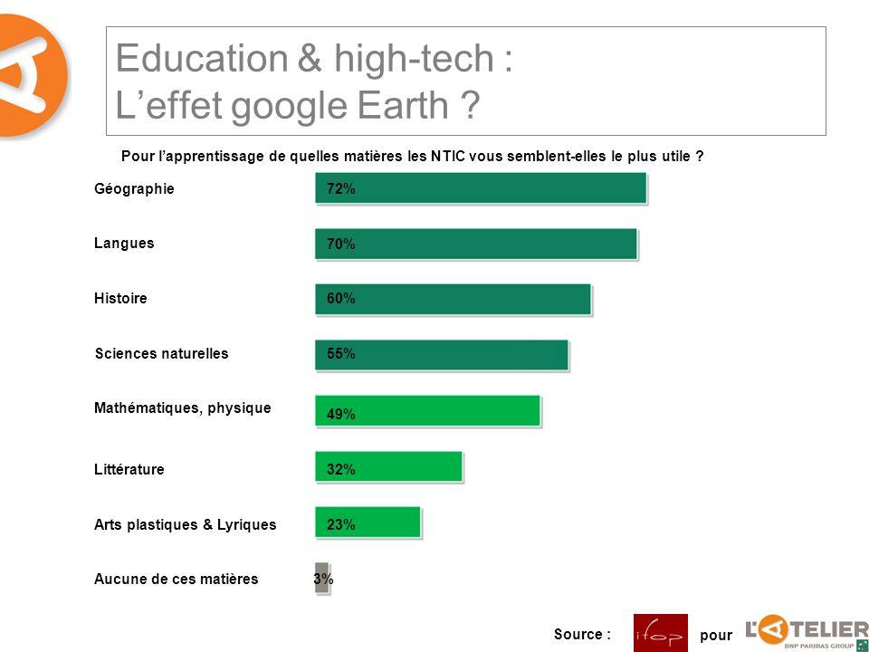 Education & high-tech : Leffet google Earth ? Pour lapprentissage de quelles matières les NTIC vous semblent-elles le plus utile ? Géographie Langues