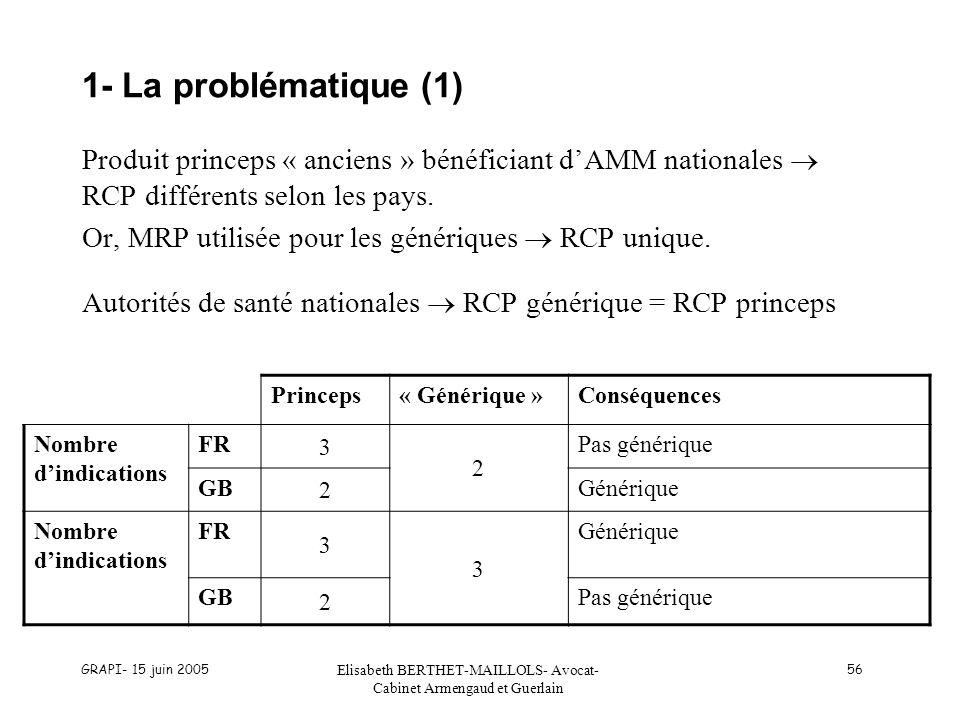 GRAPI- 15 juin 2005 Elisabeth BERTHET-MAILLOLS- Avocat- Cabinet Armengaud et Guerlain 56 1- La problématique (1) Produit princeps « anciens » bénéficiant dAMM nationales RCP différents selon les pays.