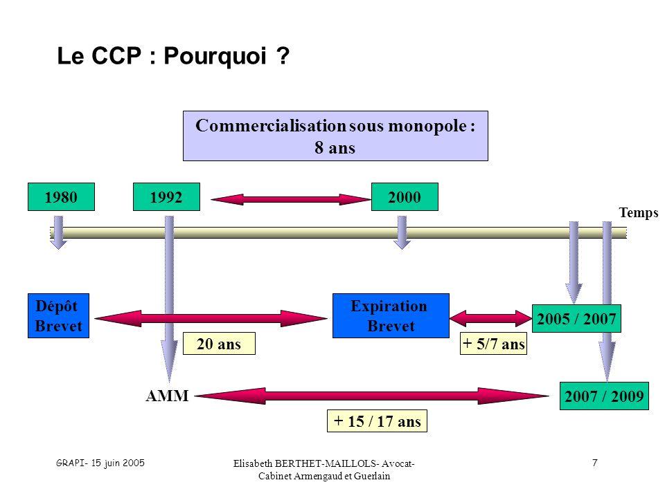 GRAPI- 15 juin 2005 Elisabeth BERTHET-MAILLOLS- Avocat- Cabinet Armengaud et Guerlain 7 Dépôt Brevet Le CCP : Pourquoi ? Commercialisation sous monopo