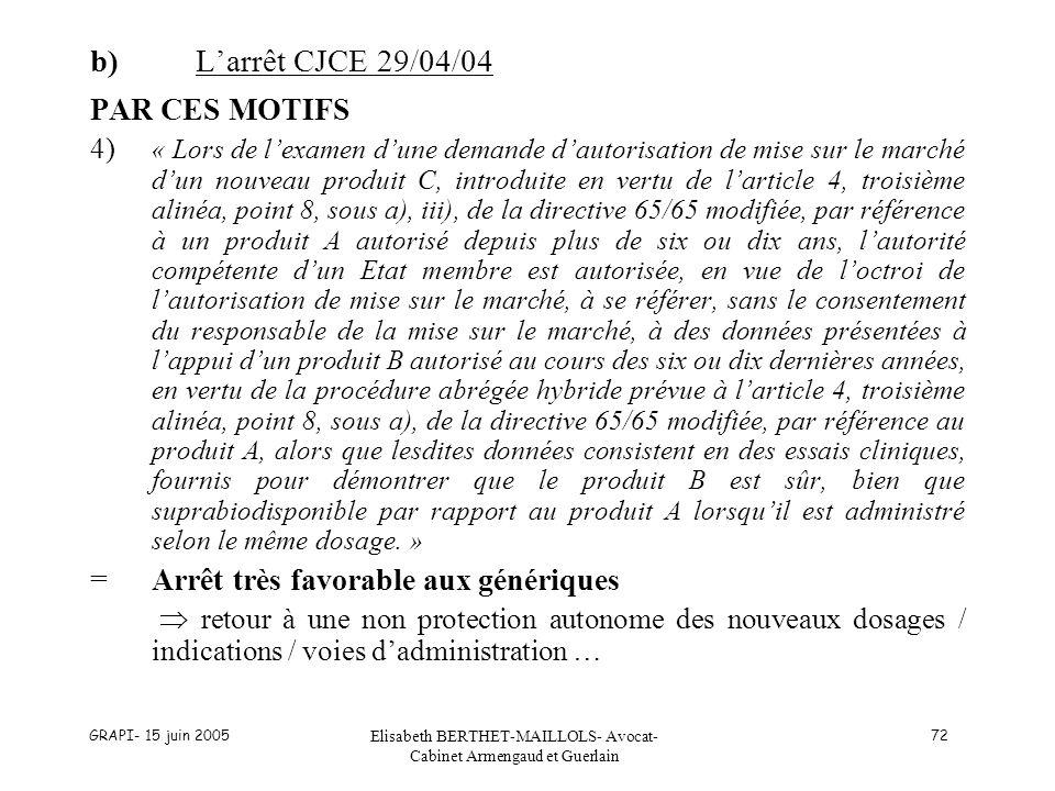 GRAPI- 15 juin 2005 Elisabeth BERTHET-MAILLOLS- Avocat- Cabinet Armengaud et Guerlain 72 b)Larrêt CJCE 29/04/04 PAR CES MOTIFS 4) « Lors de lexamen dune demande dautorisation de mise sur le marché dun nouveau produit C, introduite en vertu de larticle 4, troisième alinéa, point 8, sous a), iii), de la directive 65/65 modifiée, par référence à un produit A autorisé depuis plus de six ou dix ans, lautorité compétente dun Etat membre est autorisée, en vue de loctroi de lautorisation de mise sur le marché, à se référer, sans le consentement du responsable de la mise sur le marché, à des données présentées à lappui dun produit B autorisé au cours des six ou dix dernières années, en vertu de la procédure abrégée hybride prévue à larticle 4, troisième alinéa, point 8, sous a), de la directive 65/65 modifiée, par référence au produit A, alors que lesdites données consistent en des essais cliniques, fournis pour démontrer que le produit B est sûr, bien que suprabiodisponible par rapport au produit A lorsquil est administré selon le même dosage.