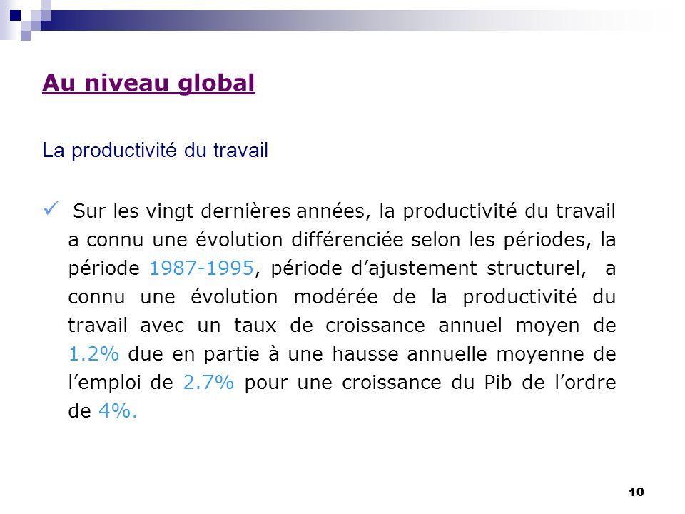 10 Au niveau global La productivité du travail Sur les vingt dernières années, la productivité du travail a connu une évolution différenciée selon les