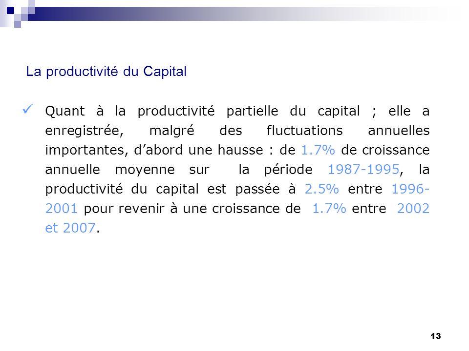 13 La productivité du Capital Quant à la productivité partielle du capital ; elle a enregistrée, malgré des fluctuations annuelles importantes, dabord
