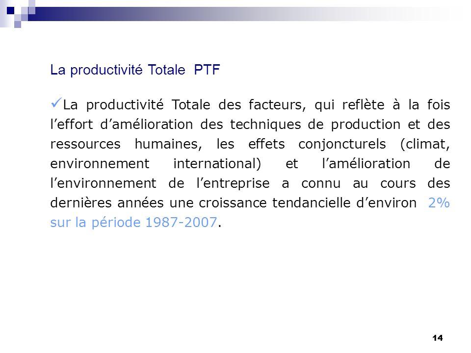 14 La productivité Totale PTF La productivité Totale des facteurs, qui reflète à la fois leffort damélioration des techniques de production et des res