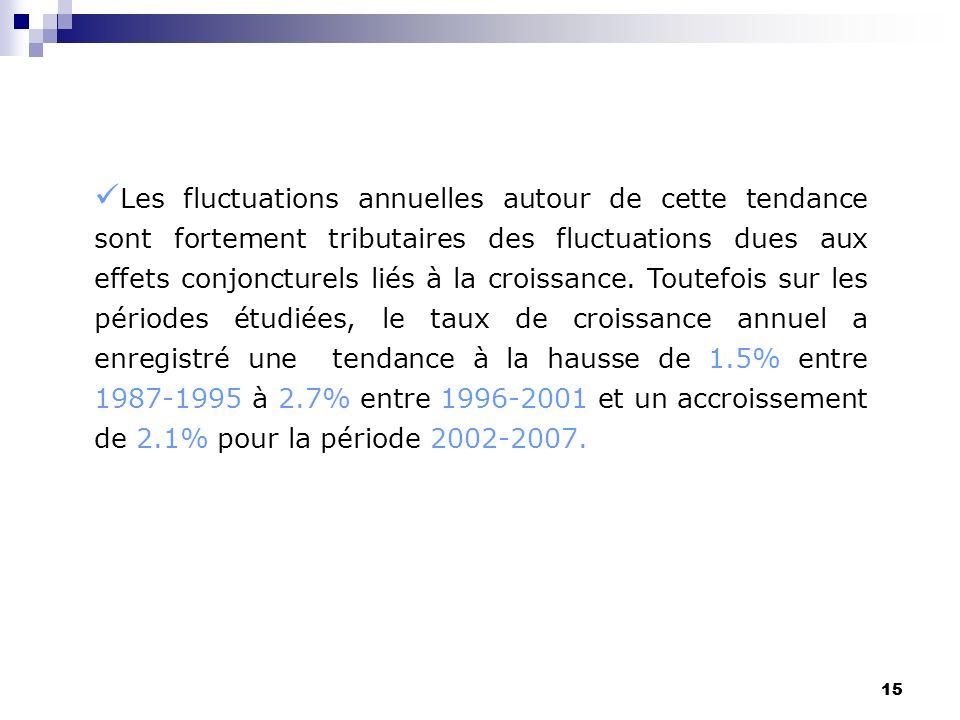 15 Les fluctuations annuelles autour de cette tendance sont fortement tributaires des fluctuations dues aux effets conjoncturels liés à la croissance.