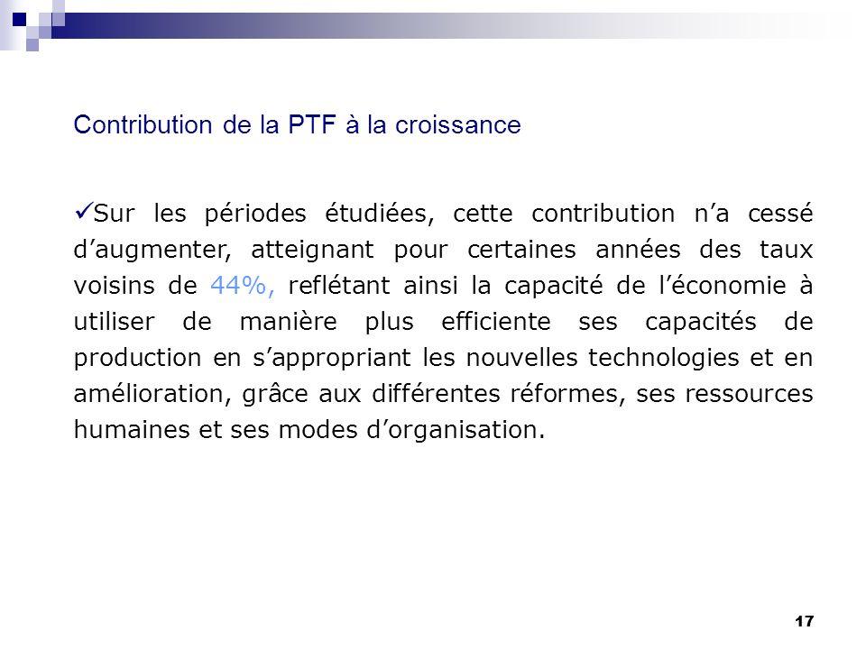 17 Contribution de la PTF à la croissance Sur les périodes étudiées, cette contribution na cessé daugmenter, atteignant pour certaines années des taux