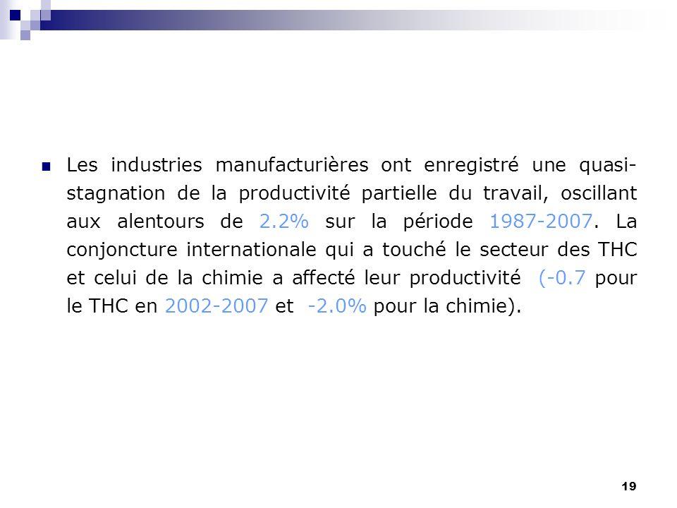 19 Les industries manufacturières ont enregistré une quasi- stagnation de la productivité partielle du travail, oscillant aux alentours de 2.2% sur la