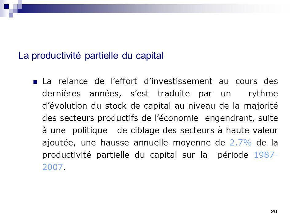 20 La productivité partielle du capital La relance de leffort dinvestissement au cours des dernières années, sest traduite par un rythme dévolution du