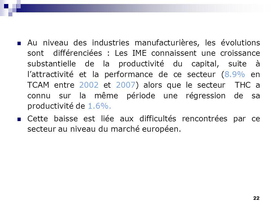 22 Au niveau des industries manufacturières, les évolutions sont différenciées : Les IME connaissent une croissance substantielle de la productivité d