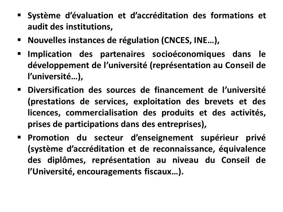Système dévaluation et daccréditation des formations et audit des institutions, Nouvelles instances de régulation (CNCES, INE…), Implication des parte