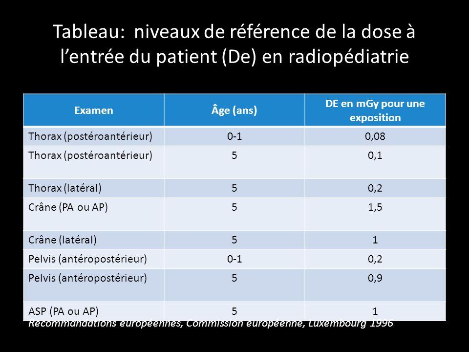 Tableau: niveaux de référence de la dose à lentrée du patient (De) en radiopédiatrie ExamenÂge (ans) DE en mGy pour une exposition Thorax (postéroantérieur)0-10,08 Thorax (postéroantérieur)50,1 Thorax (latéral)50,2 Crâne (PA ou AP)51,5 Crâne (latéral)51 Pelvis (antéropostérieur)0-10,2 Pelvis (antéropostérieur)50,9 ASP (PA ou AP)51 Recommandations européennes, Commission européenne, Luxembourg 1996