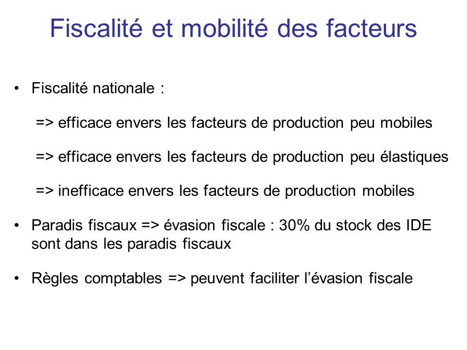 Fiscalité et mobilité des facteurs Fiscalité nationale : => efficace envers les facteurs de production peu mobiles => efficace envers les facteurs de