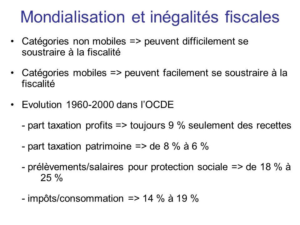 Mondialisation et inégalités fiscales Catégories non mobiles => peuvent difficilement se soustraire à la fiscalité Catégories mobiles => peuvent facilement se soustraire à la fiscalité Evolution 1960-2000 dans lOCDE - part taxation profits => toujours 9 % seulement des recettes - part taxation patrimoine => de 8 % à 6 % - prélèvements/salaires pour protection sociale => de 18 % à 25 % - impôts/consommation => 14 % à 19 %