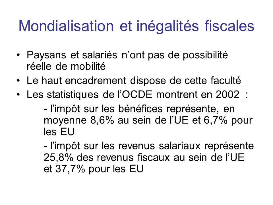 Mondialisation et inégalités fiscales Paysans et salariés nont pas de possibilité réelle de mobilité Le haut encadrement dispose de cette faculté Les statistiques de lOCDE montrent en 2002 : - limpôt sur les bénéfices représente, en moyenne 8,6% au sein de lUE et 6,7% pour les EU - limpôt sur les revenus salariaux représente 25,8% des revenus fiscaux au sein de lUE et 37,7% pour les EU