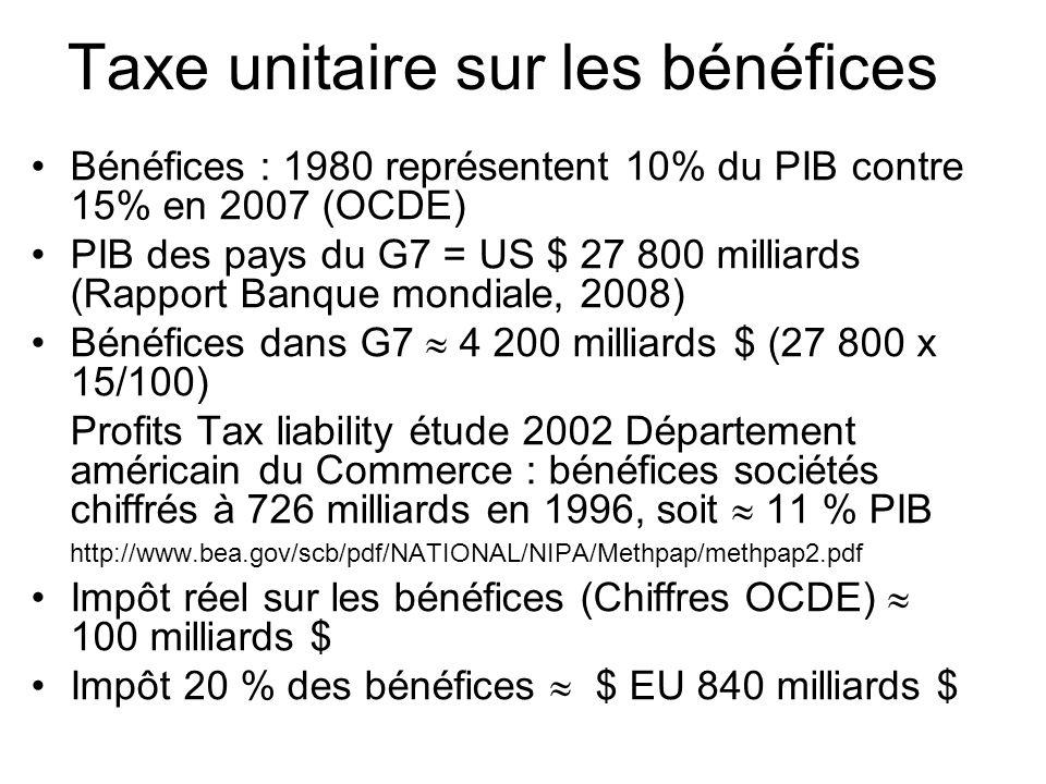 Taxe unitaire sur les bénéfices Bénéfices : 1980 représentent 10% du PIB contre 15% en 2007 (OCDE) PIB des pays du G7 = US $ 27 800 milliards (Rapport Banque mondiale, 2008) Bénéfices dans G7 4 200 milliards $ (27 800 x 15/100) Profits Tax liability étude 2002 Département américain du Commerce : bénéfices sociétés chiffrés à 726 milliards en 1996, soit 11 % PIB http://www.bea.gov/scb/pdf/NATIONAL/NIPA/Methpap/methpap2.pdf Impôt réel sur les bénéfices (Chiffres OCDE) 100 milliards $ Impôt 20 % des bénéfices $ EU 840 milliards $