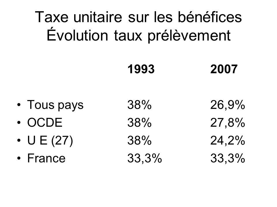 Taxe unitaire sur les bénéfices Évolution taux prélèvement 19932007 Tous pays 38% 26,9% OCDE 38%27,8% U E (27) 38%24,2% France 33,3%33,3%