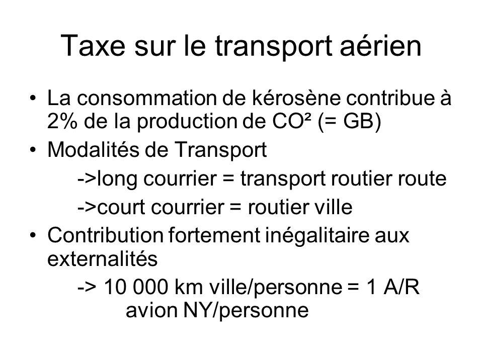 Taxe sur le transport aérien La consommation de kérosène contribue à 2% de la production de CO² (= GB) Modalités de Transport ->long courrier = transport routier route ->court courrier = routier ville Contribution fortement inégalitaire aux externalités -> 10 000 km ville/personne = 1 A/R avion NY/personne