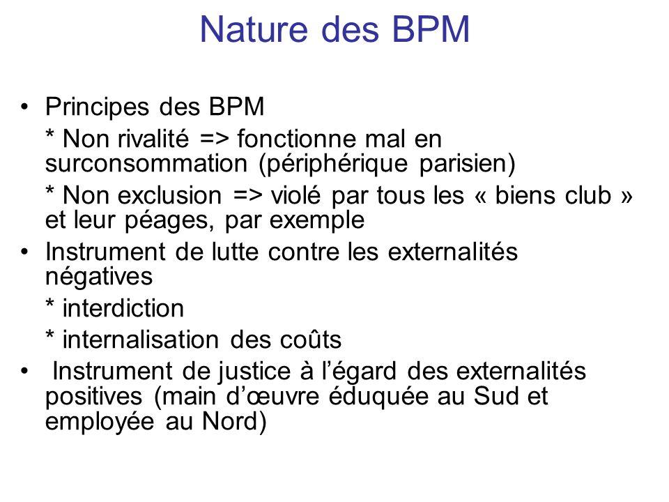 Nature des BPM Principes des BPM * Non rivalité => fonctionne mal en surconsommation (périphérique parisien) * Non exclusion => violé par tous les « b
