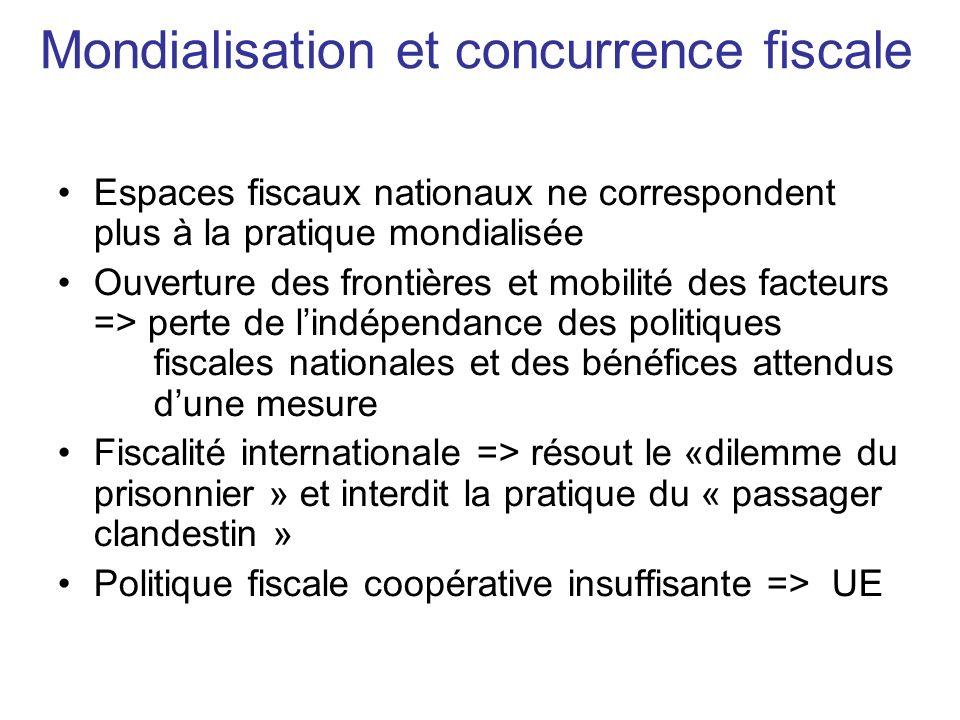 Mondialisation et concurrence fiscale Espaces fiscaux nationaux ne correspondent plus à la pratique mondialisée Ouverture des frontières et mobilité d