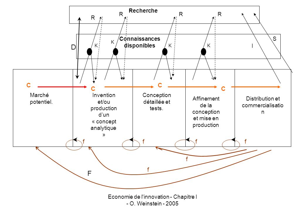 Economie de l'innovation - Chapitre I - O. Weinstein - 2005 Marché potentiel. Invention et/ou production dun « concept analytique » Conception détaill