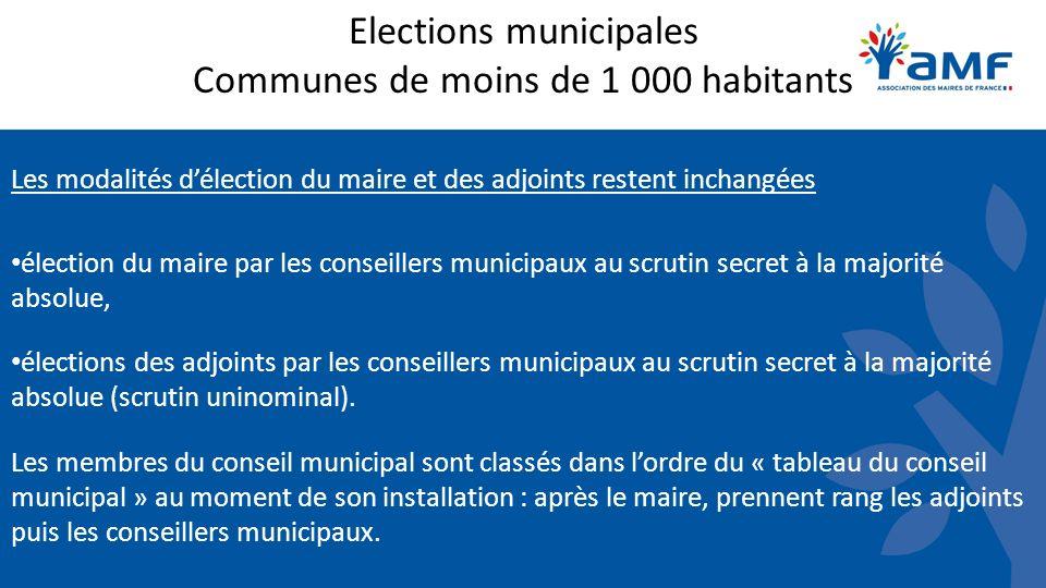 Elections municipales Communes de moins de 1 000 habitants Les modalités délection du maire et des adjoints restent inchangées élection du maire par l