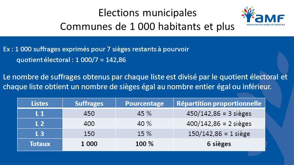 Elections municipales Communes de 1 000 habitants et plus Ex : 1 000 suffrages exprimés pour 7 sièges restants à pourvoir quotient électoral : 1 000/7